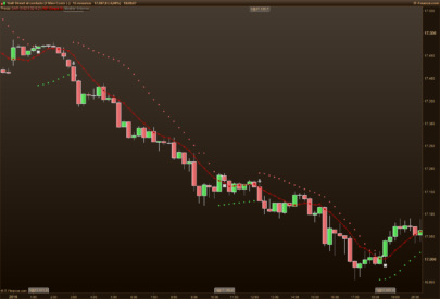 Dynamic StopLoss following an indicator