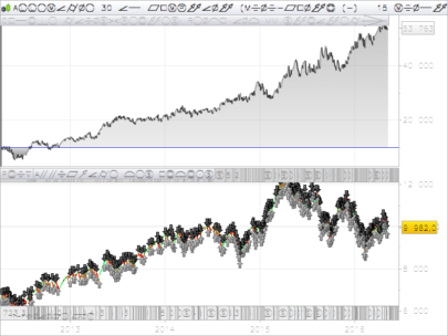 Renko automated trading with moving average on candlesticks chart