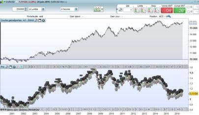 Combining Awesome Oscillator & EMA8