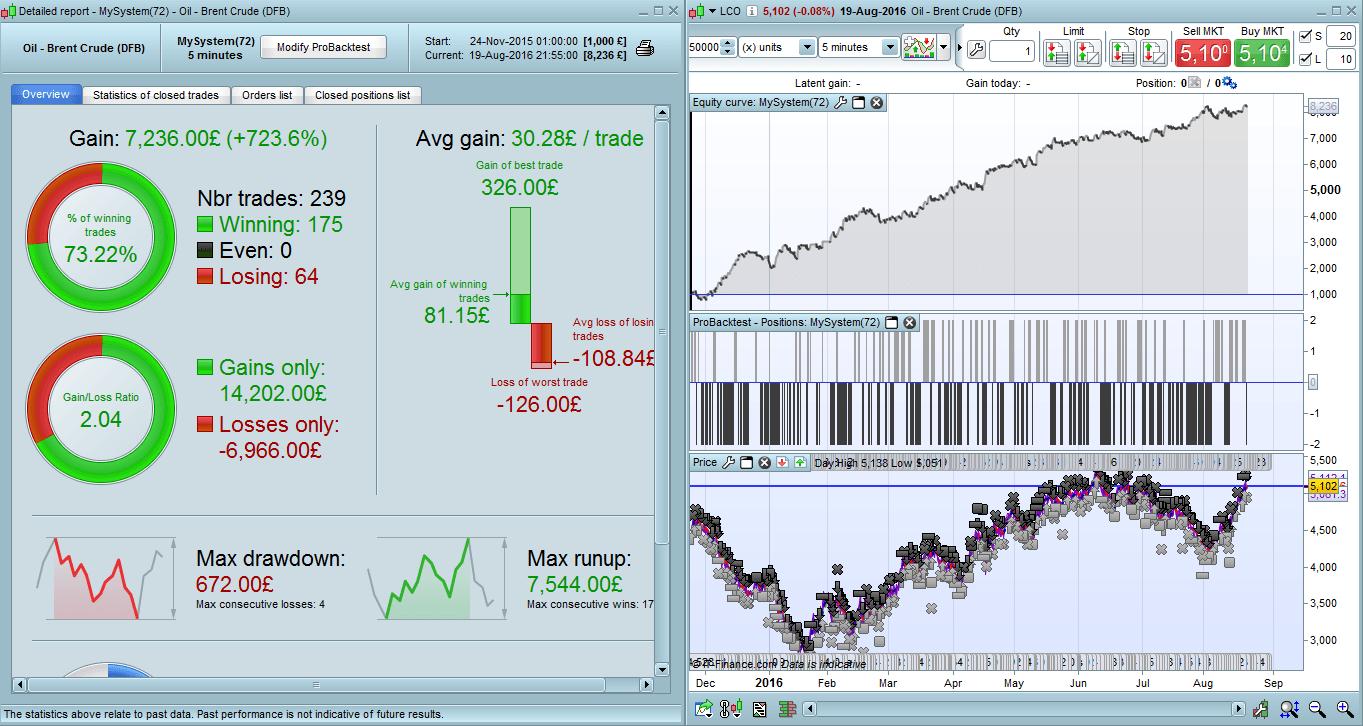 percentuale trader vincenti)