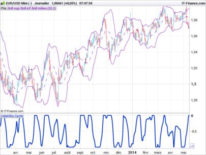 Volatility Cycle