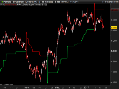 Daily timeframe SuperTrend on intraday chart