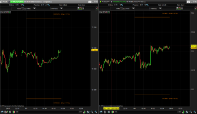 Daily ATR range for intraday chart