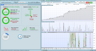 S&P500 automated trading strategy - EEUU 500 MINI 1€ 1HORA