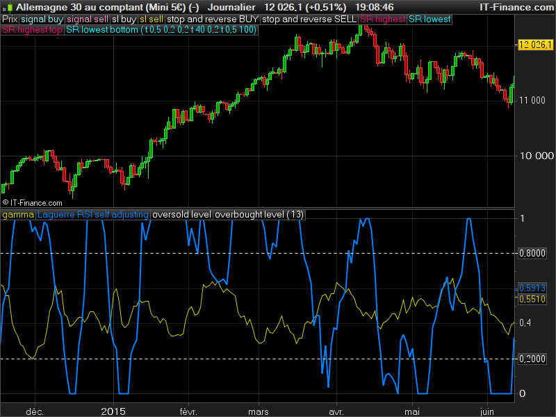 RSI Laguerre self adjusting gamma with Fractals Energy