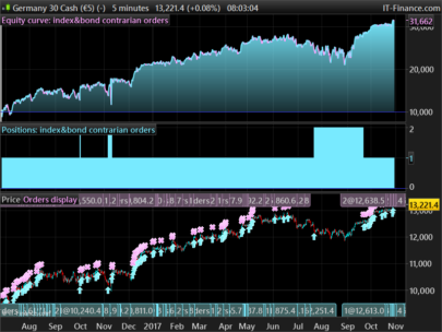 """Index/bond strategy based on slow accumulation of contrarian orders (BUY) and MoneyManagement """"antimartingala"""" style"""