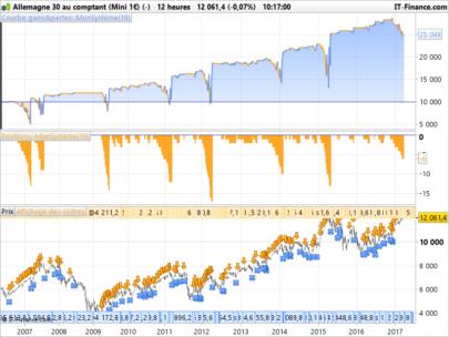 DAX mini strategy - Contrarian orders accumulation (sellshort) tf = 12h
