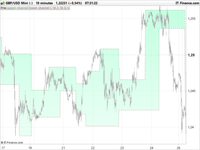 Volatility breakout indicator