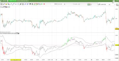 Trend Risk Bands indicator