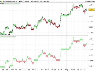Renko bars with wicks on price chart