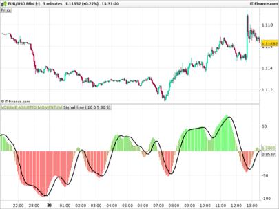 ATR & Volume Adjusted Momentum indicator