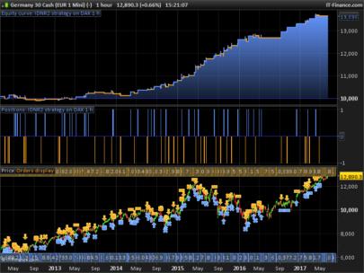 IDNR2 pattern strategy on DAX 1 h