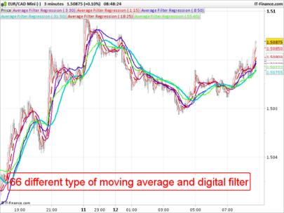 Average Filter Regression
