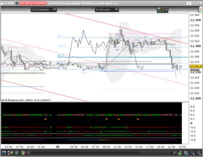 Scalpers Dot Board - Trading dashboard
