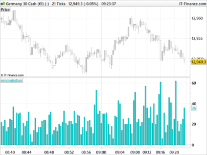 Ticks bars duration indicator