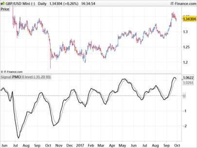 PMO - Price Momentum Oscillator