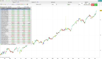 Modified Sharpe index screener
