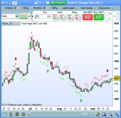 TD Sequential Setup & TD Countdown