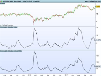 Wilder's CSI (Commodity Selection Index)