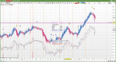 Smoothed Heikin Ashi and SAR trading system signals