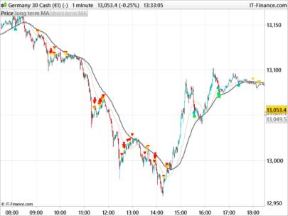 Scalping index indicator