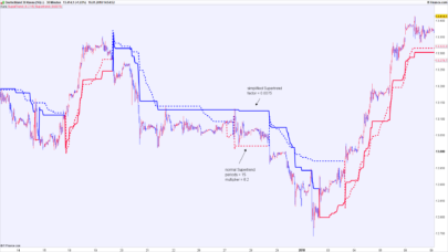 Simplified supertrend (without volatility component ATR)