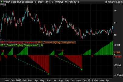 Cumulative volumes zigzag divergences