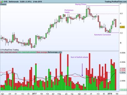 Bear and Bull volume indicator