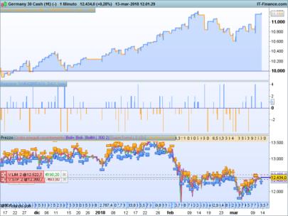 SWING BREAK – DAX reversal patterns trading strategy