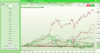Same Candle Run Analysis Graph