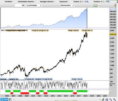 Popular Rule Based Model (200/38) for Long Term Wealth and avoiding Bear Markets