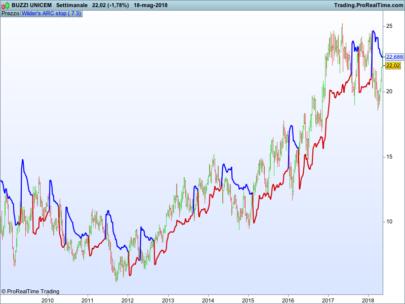 Wilder's Average True Range times Constant (ARC)