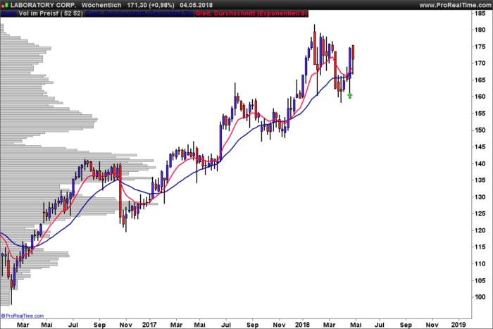 9/30 EMA agressive long trading setup for stocks