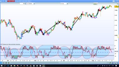 Williams% signals on chart