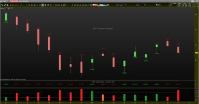 TAC Volume on Price - Total volume negotiated on the price