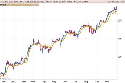 Deviation-Scaled Moving Average - DSMA