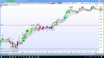 Market force & trend entries/exit