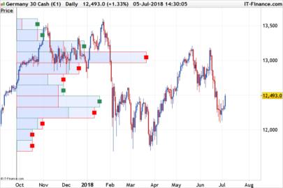 Bull & Bear Volume-by-Price levels