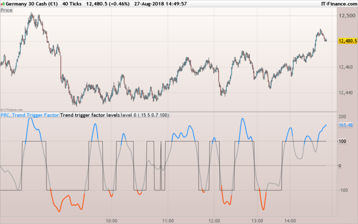 Trend trigger factor