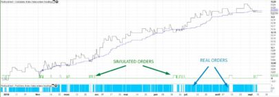 How to improve a strategy with simulated trades – part 1
