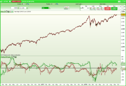 Floating Mean Reversal Equity Indicator