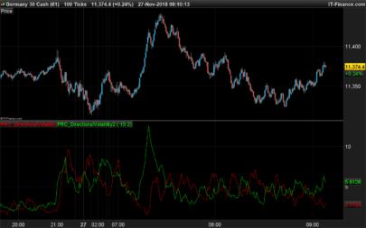 Directional Volatility