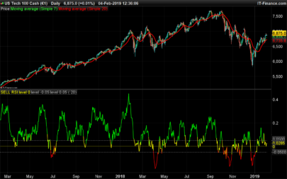 Sell Relative Strength Index (SRSI)