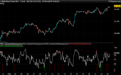 Another RSI divergences indicator