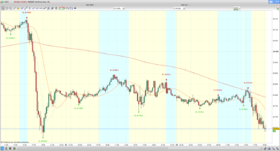 Scalping Counter Trend strategy