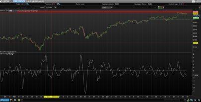 Ehlers Detrended Leading Indicator