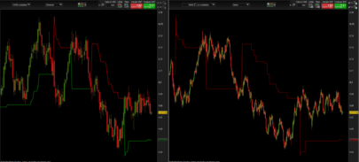 Weekly Supertrend in a daily timeframe