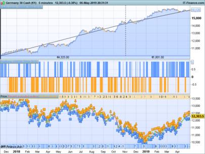 DI TEMA Trendfollowing strategy on DAX 5 min