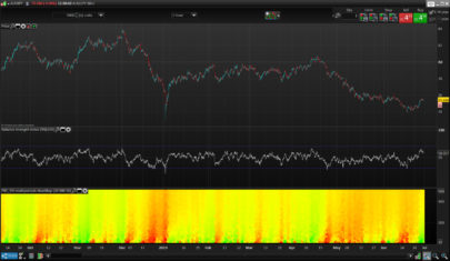 RSI MultiPeriods HeatMap