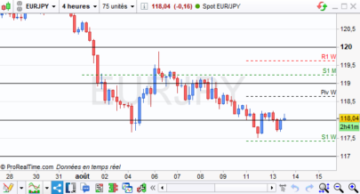 Draw Forex institutional levels